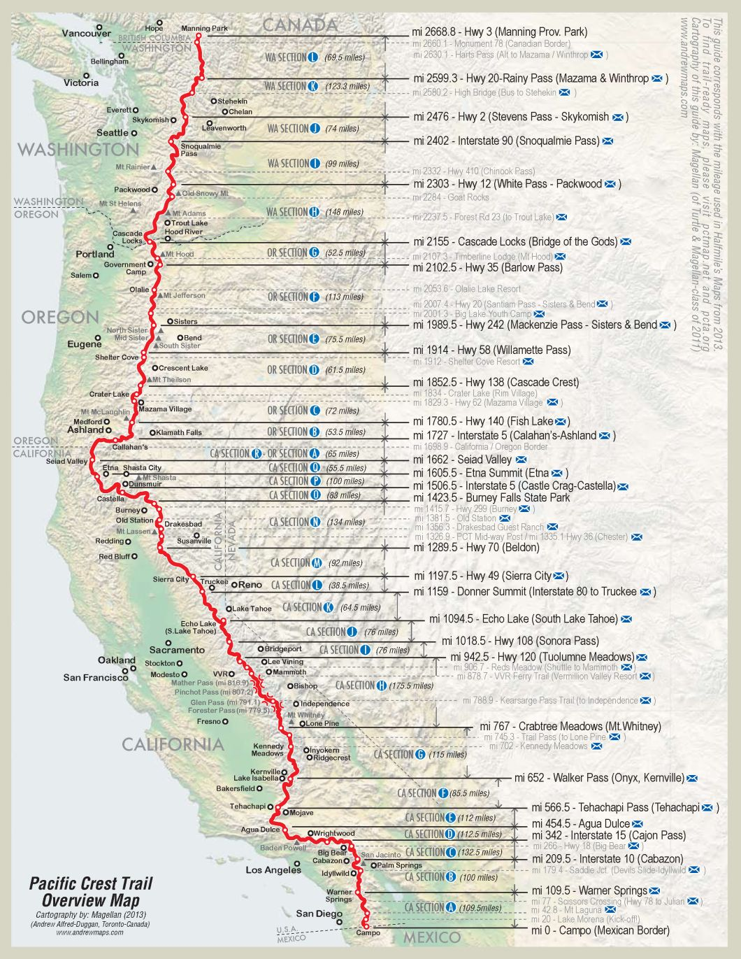pct_overview